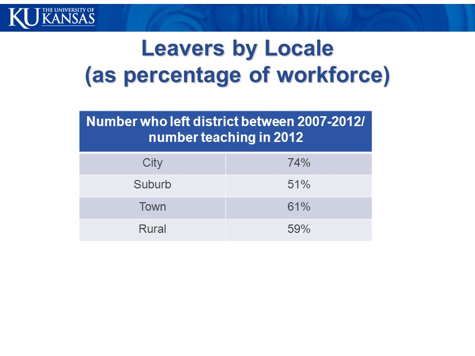 Leavers by Locale (as percentage of workforce) Number who left district between 2007-2012/ number teaching in 2012 City74% Suburb51% Town61% Rural59%