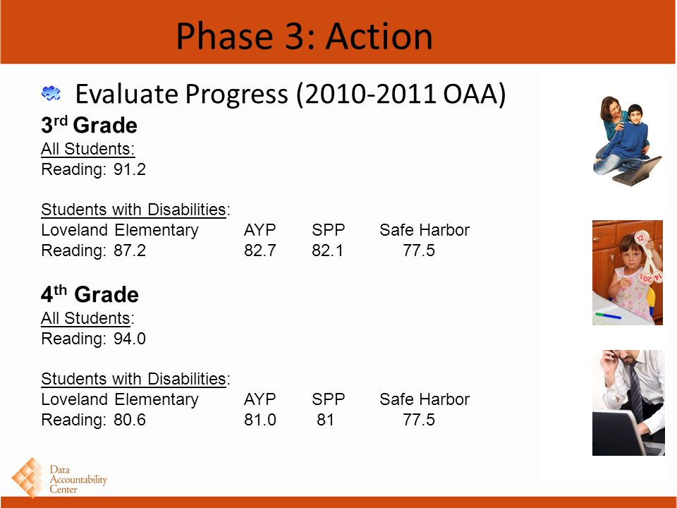 Phase 3: Action Evaluate Progress (2010-2011 OAA) 3 rd Grade All Students: Reading: 91.2 Students with Disabilities: Loveland Elementary AYP SPP Safe Harbor Reading: 87.282.7 82.1 77.5 4 th Grade All Students: Reading: 94.0 Students with Disabilities: Loveland ElementaryAYP SPPSafe Harbor Reading: 80.681.0 81 77.5