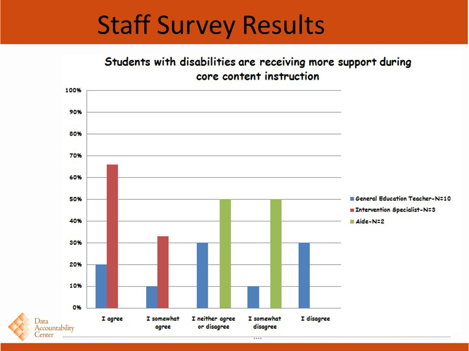 Staff Survey Results