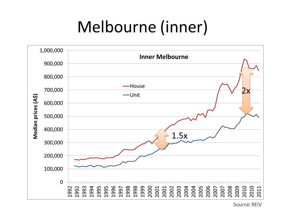 Melbourne (inner) Source: REIV 2x 1.5x