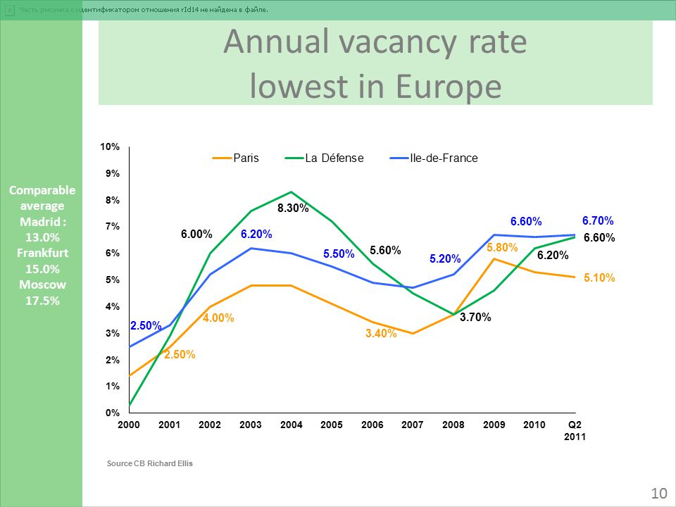 Annual vacancy rate lowest in Europe Source CB Richard Ellis 10 Comparable average Madrid : 13.0% Frankfurt 15.0% Moscow 17.5%