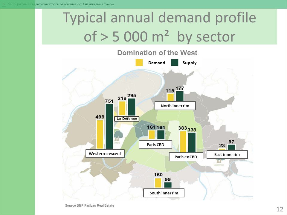 Typical annual demand profile of > 5 000 m² by sector Source BNP Paribas Real Estate 12 DemandSupply Domination of the West North inner rim Paris ex CBD Paris CBD Western crescent East inner rim South inner rim
