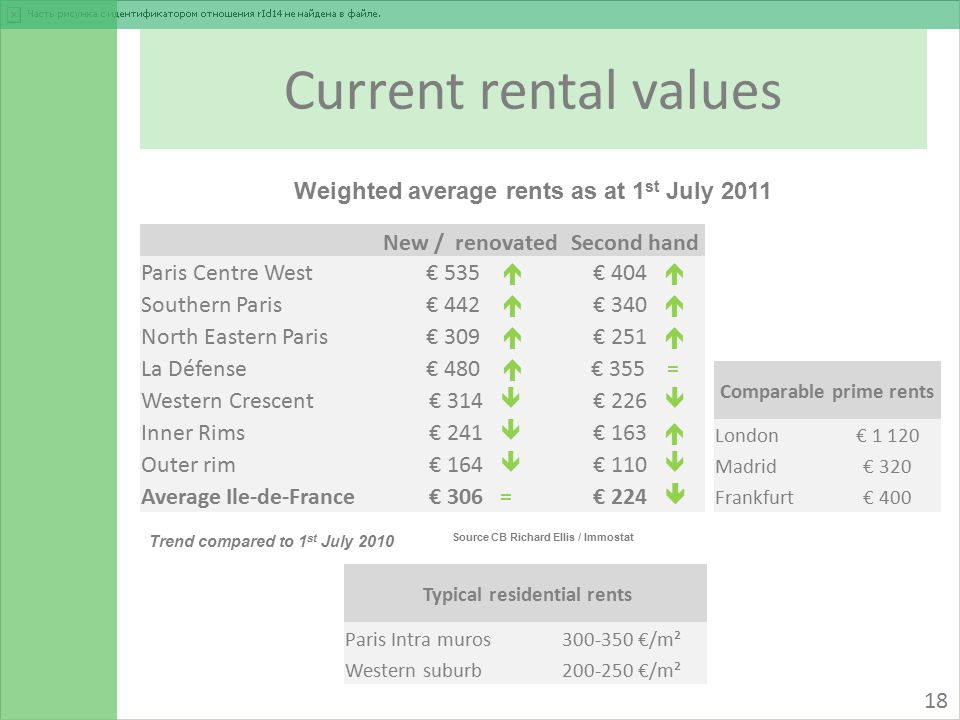 Current rental values Source CB Richard Ellis / Immostat Weighted average rents as at 1 st July 2011 Trend compared to 1 st July 2010 Comparable prime rents London€ 1 120 Madrid€ 320 Frankfurt€ 400 18 New / renovatedSecond hand Paris Centre West€ 535  € 404  Southern Paris€ 442  € 340  North Eastern Paris€ 309  € 251  La Défense€ 480  € 355 = Western Crescent€ 314  € 226  Inner Rims€ 241  € 163  Outer rim€ 164  € 110  Average Ile-de-France€ 306 =€ 224  Typical residential rents Paris Intra muros300-350 €/m² Western suburb200-250 €/m²