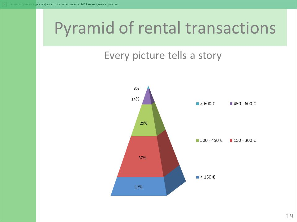 Pyramid of rental transactions 19 Every picture tells a story