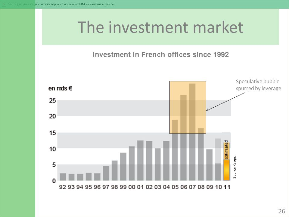 The investment market 26 Investment in French offices since 1992 Source Keops Speculative bubble spurred by leverage In €bn estimated