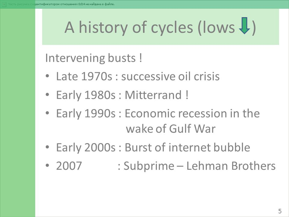 A history of cycles (lows ) Intervening busts .