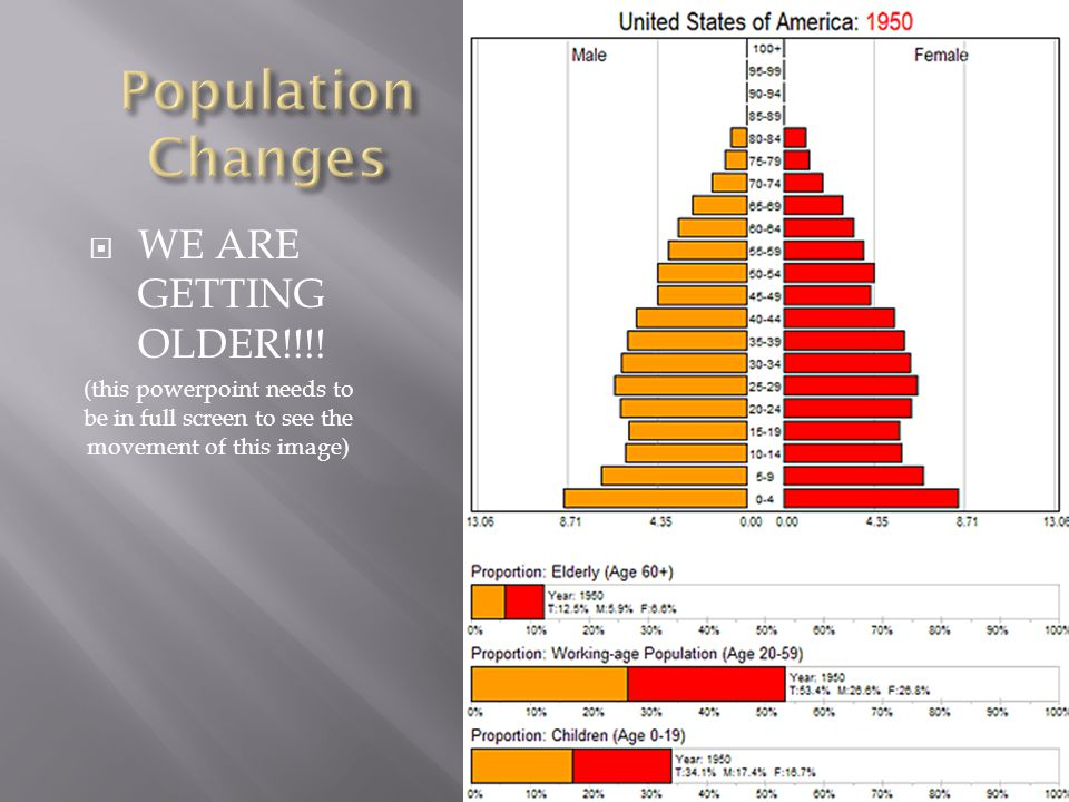  WE ARE GETTING OLDER!!!! (this powerpoint needs to be in full screen to see the movement of this image)
