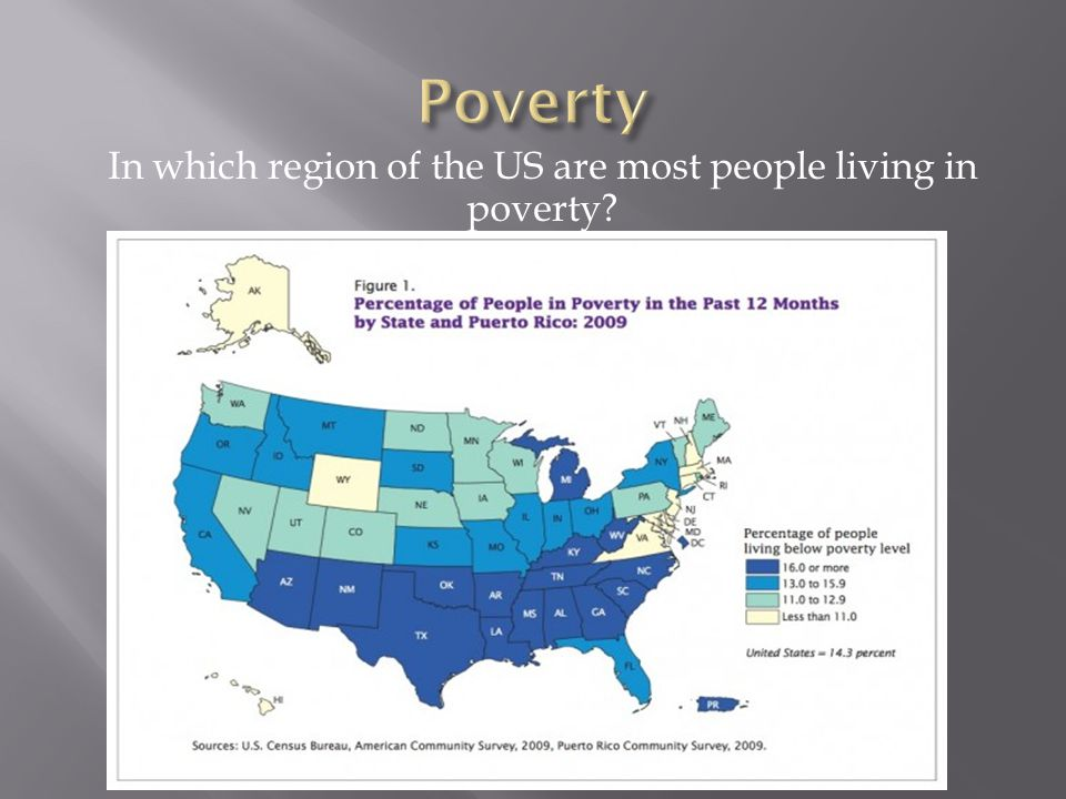 In which region of the US are most people living in poverty?