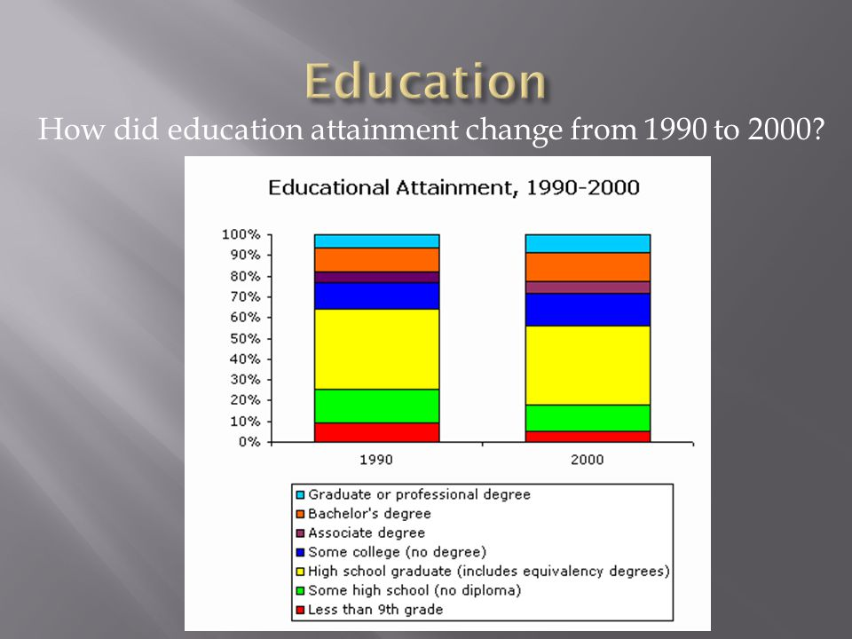 How did education attainment change from 1990 to 2000?
