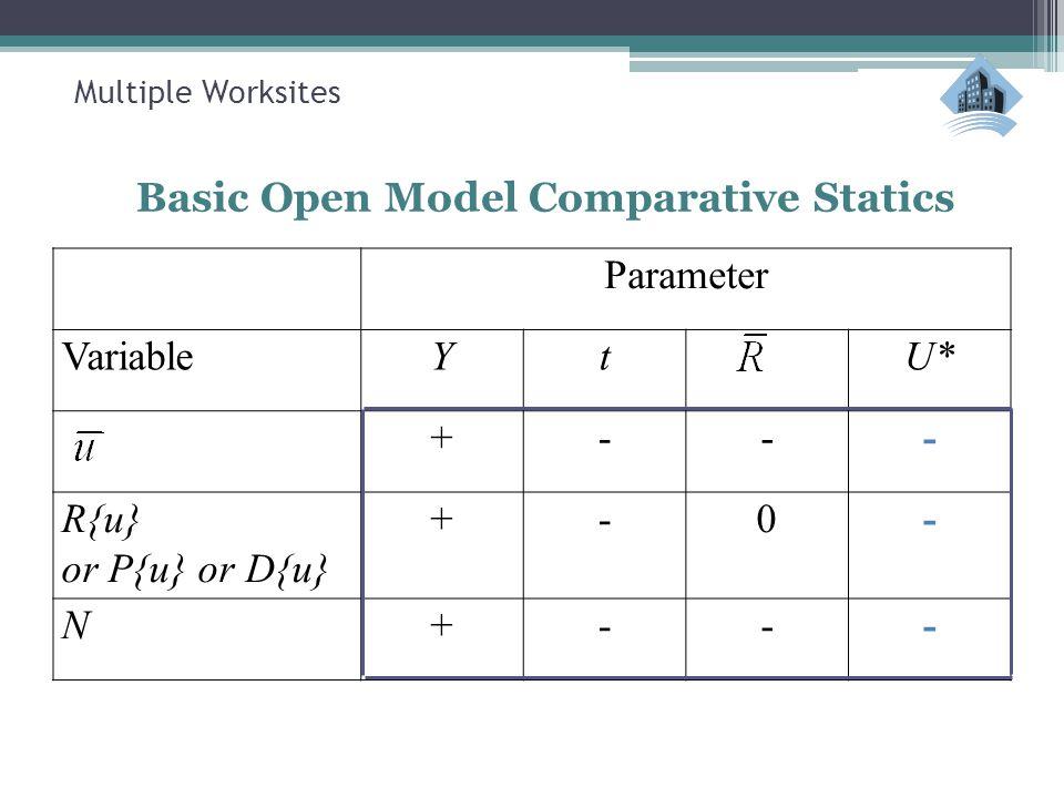 Multiple Worksites Basic Open Model Comparative Statics Parameter VariableYtU* +--- R{u} or P{u} or D{u} +-0- N+---
