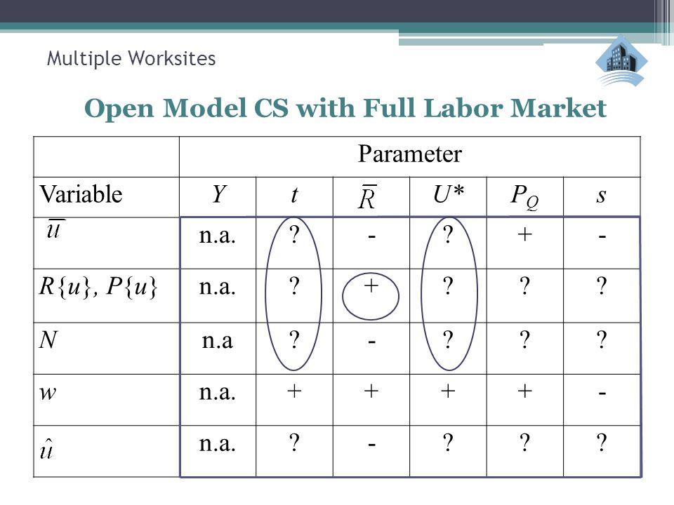 Multiple Worksites Open Model CS with Full Labor Market Parameter VariableYtU*PQPQ s n.a. - +- R{u}, P{u}n.a. + .