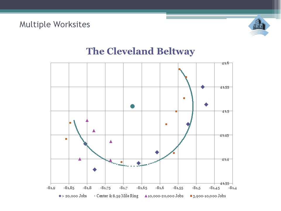 The Cleveland Beltway