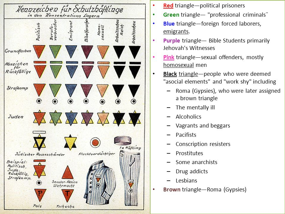 Red triangle—political prisoners Green triangle—
