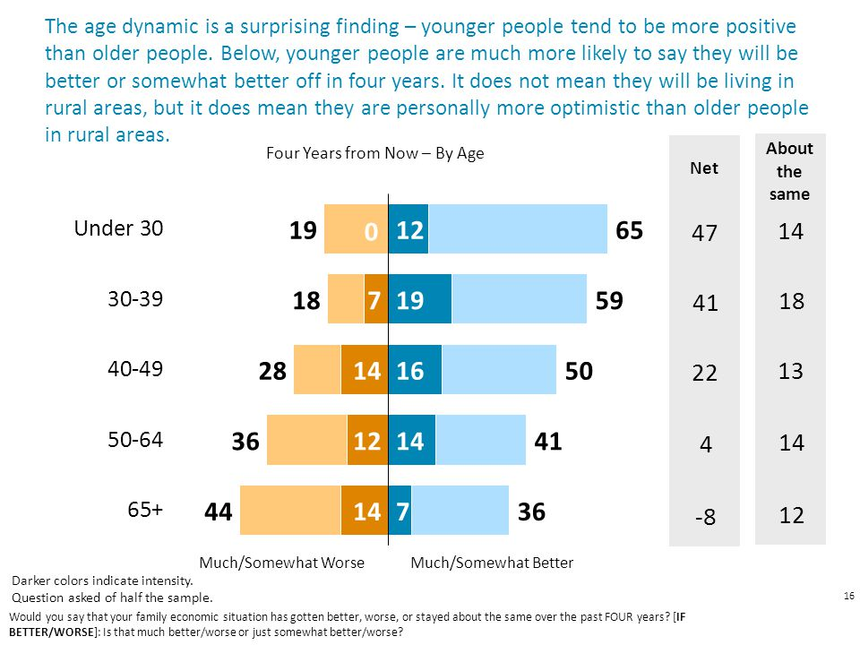 16 Much/Somewhat Worse Much/Somewhat Better 12 14 13 The age dynamic is a surprising finding – younger people tend to be more positive than older people.
