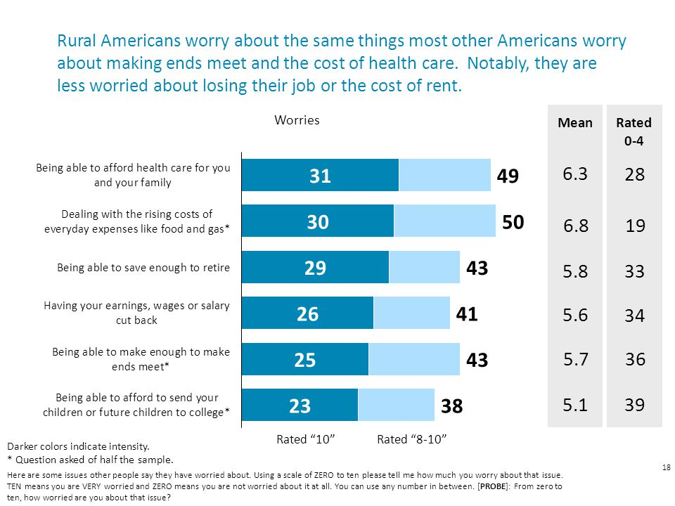 18 Here are some issues other people say they have worried about.