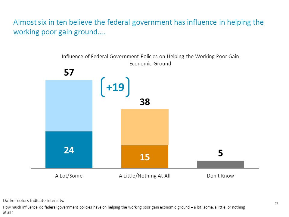 Almost six in ten believe the federal government has influence in helping the working poor gain ground….