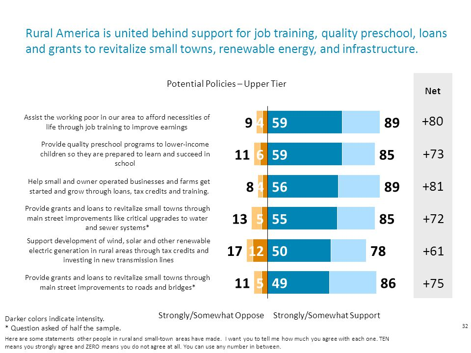 32 Strongly/Somewhat Oppose Strongly/Somewhat Support Net +61 +80 +81 Rural America is united behind support for job training, quality preschool, loan