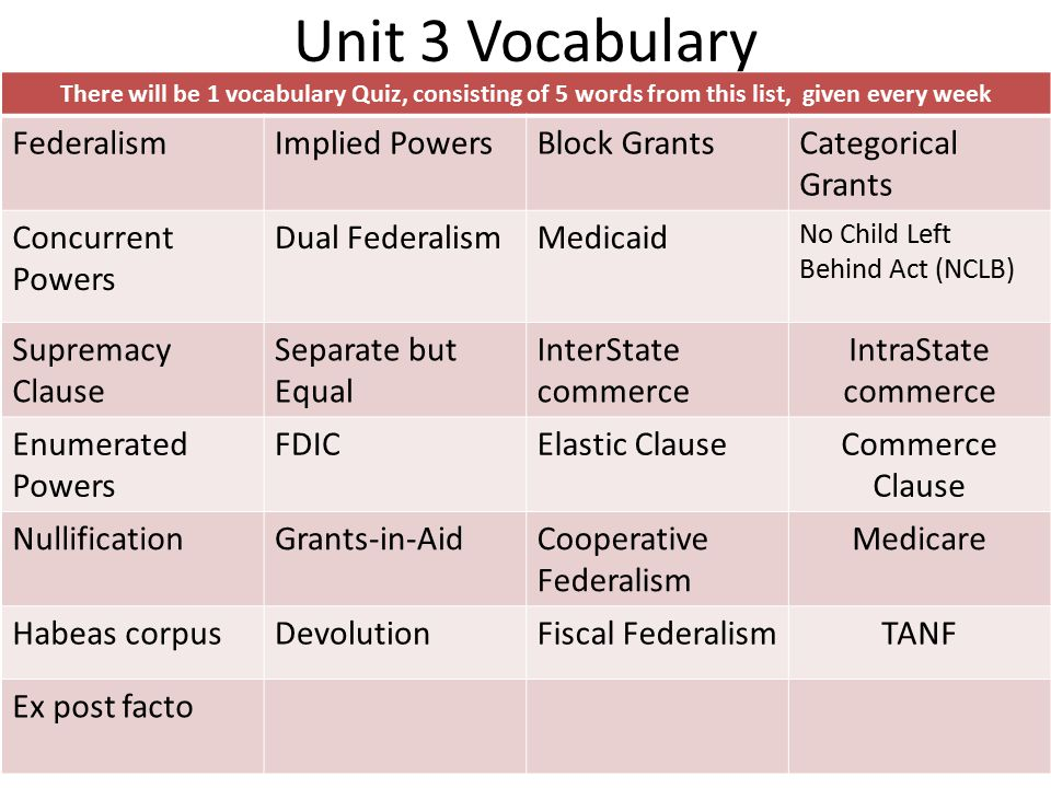 Unit 3 Vocabulary There will be 1 vocabulary Quiz, consisting of 5 words from this list, given every week FederalismImplied PowersBlock GrantsCategori