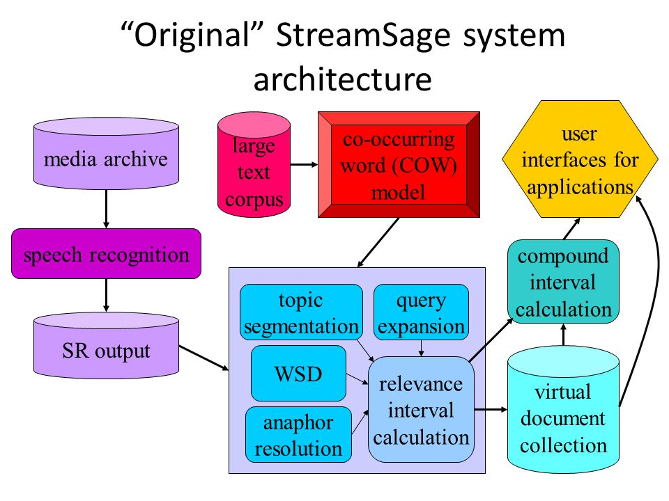 Original StreamSage system architecture media archive co-occurring word (COW) model large text corpus speech recognition SR output topic segmentation WSD anaphor resolution query expansion relevance interval calculation virtual document collection compound interval calculation user interfaces for applications