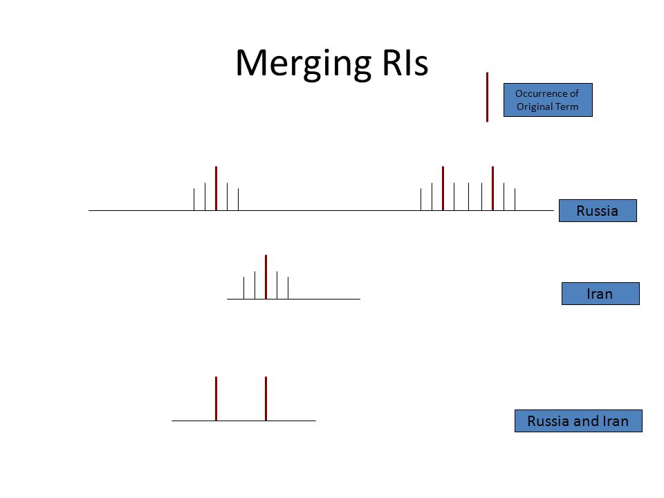 Merging RIs Iran Russia Russia and Iran Occurrence of Original Term