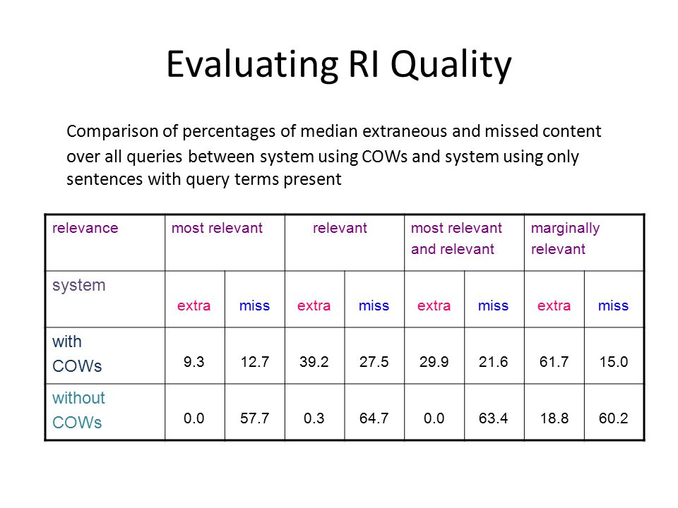 Evaluating RI Quality Comparison of percentages of median extraneous and missed content over all queries between system using COWs and system using only sentences with query terms present relevancemost relevant relevantmost relevant and relevant marginally relevant system extramissextramissextramissextramiss with COWs 9.312.739.227.529.921.661.715.0 without COWs 0.057.70.364.70.063.418.860.2