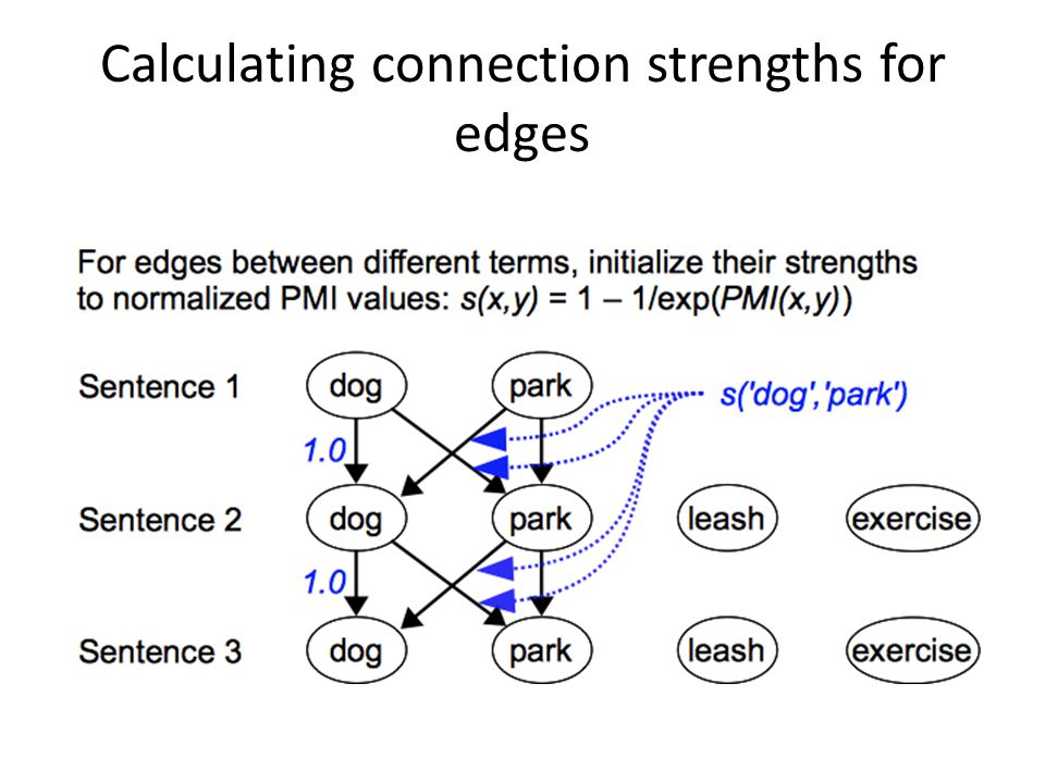 Calculating connection strengths for edges