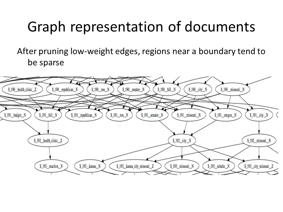 Graph representation of documents After pruning low-weight edges, regions near a boundary tend to be sparse