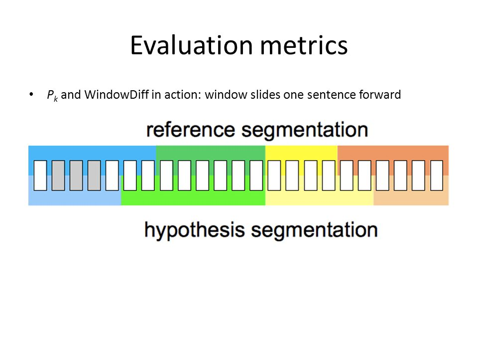 Evaluation metrics P k and WindowDiff in action: window slides one sentence forward