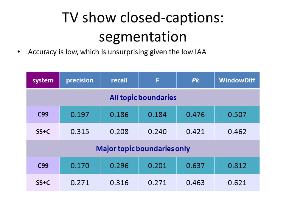 TV show closed-captions: segmentation Accuracy is low, which is unsurprising given the low IAA systemprecisionrecallFPkWindowDiff All topic boundaries C99 0.1970.1860.1840.4760.507 SS+C 0.3150.2080.2400.4210.462 Major topic boundaries only C99 0.1700.2960.2010.6370.812 SS+C 0.2710.3160.2710.4630.621
