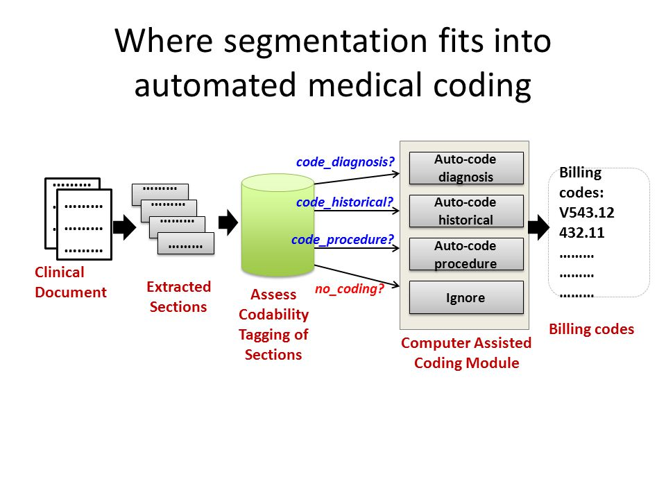 Where segmentation fits into automated medical coding Clinical Document ……… ……… ……… …… ……… ……… ……… Auto-code diagnosis Auto-code historical Auto-code procedure Ignore Billing codes: V543.12 432.11 ……… Billing codes Computer Assisted Coding Module code_diagnosis.