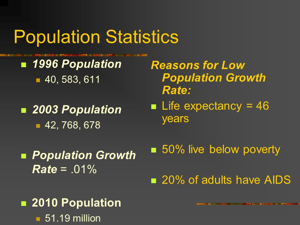 Population Statistics 1996 Population 40, 583, 611 2003 Population 42, 768, 678 Population Growth Rate =.01% 2010 Population 51.19 million Reasons for Low Population Growth Rate: Life expectancy = 46 years 50% live below poverty 20% of adults have AIDS