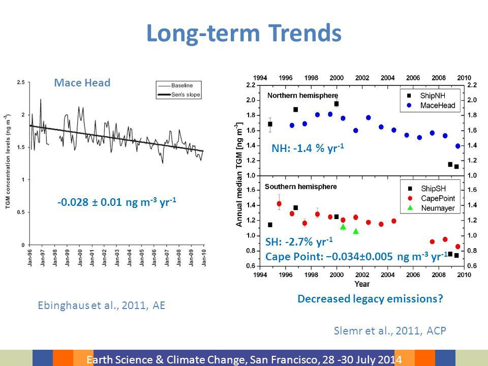 Earth Science & Climate Change, San Francisco, 28 -30 July 2014 Long-term Trends Slemr et al., 2011, ACP Ebinghaus et al., 2011, AE Mace Head -0.028 ± 0.01 ng m -3 yr -1 SH: -2.7% yr -1 Cape Point: −0.034±0.005 ng m -3 yr -1 Decreased legacy emissions.