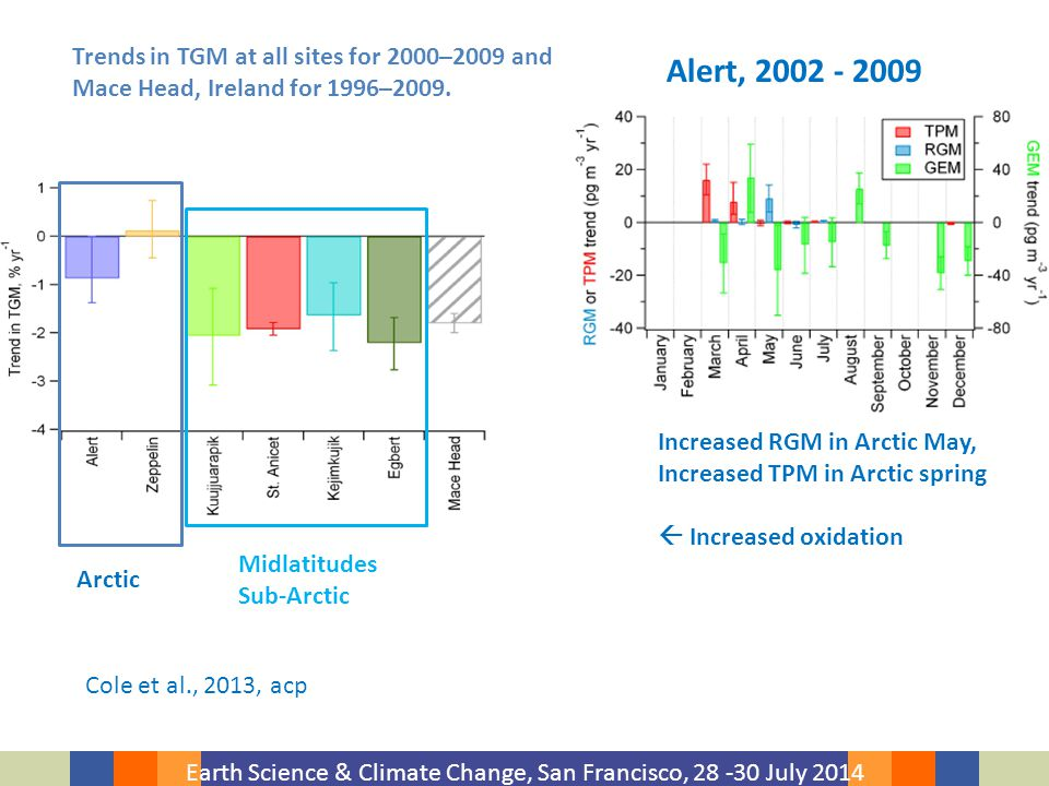 Earth Science & Climate Change, San Francisco, 28 -30 July 2014 Trends in TGM at all sites for 2000–2009 and Mace Head, Ireland for 1996–2009.