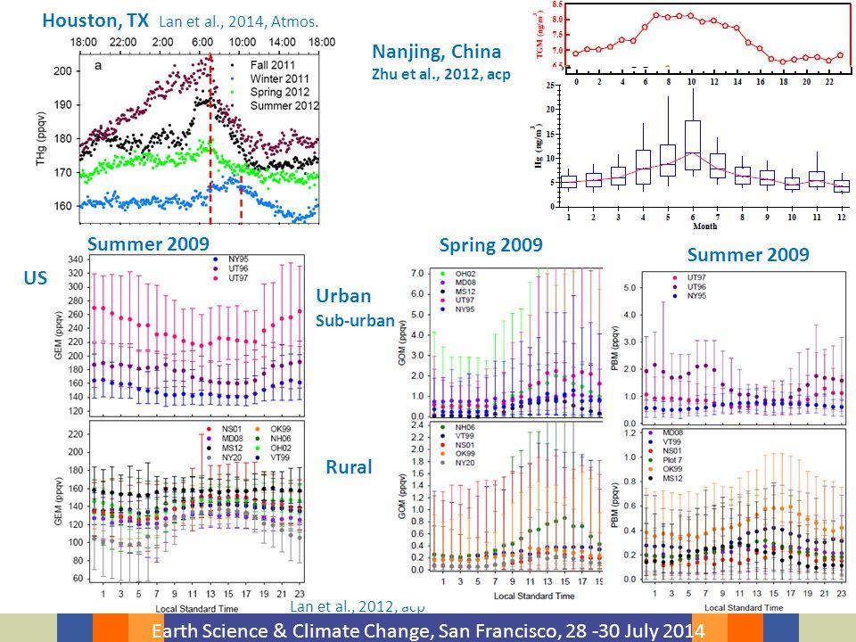 Earth Science & Climate Change, San Francisco, 28 -30 July 2014 Houston, TX Lan et al., 2014, Atmos.