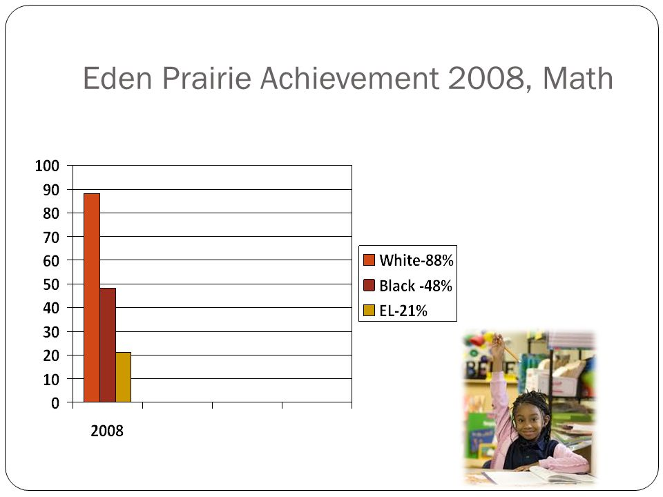 Eden Prairie Achievement 2008, Math