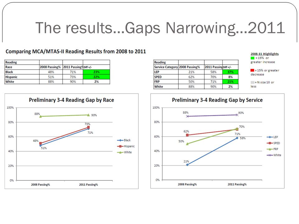 The results…Gaps Narrowing…2011