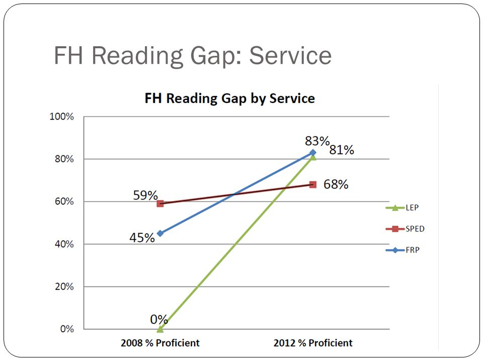 FH Reading Gap: Service