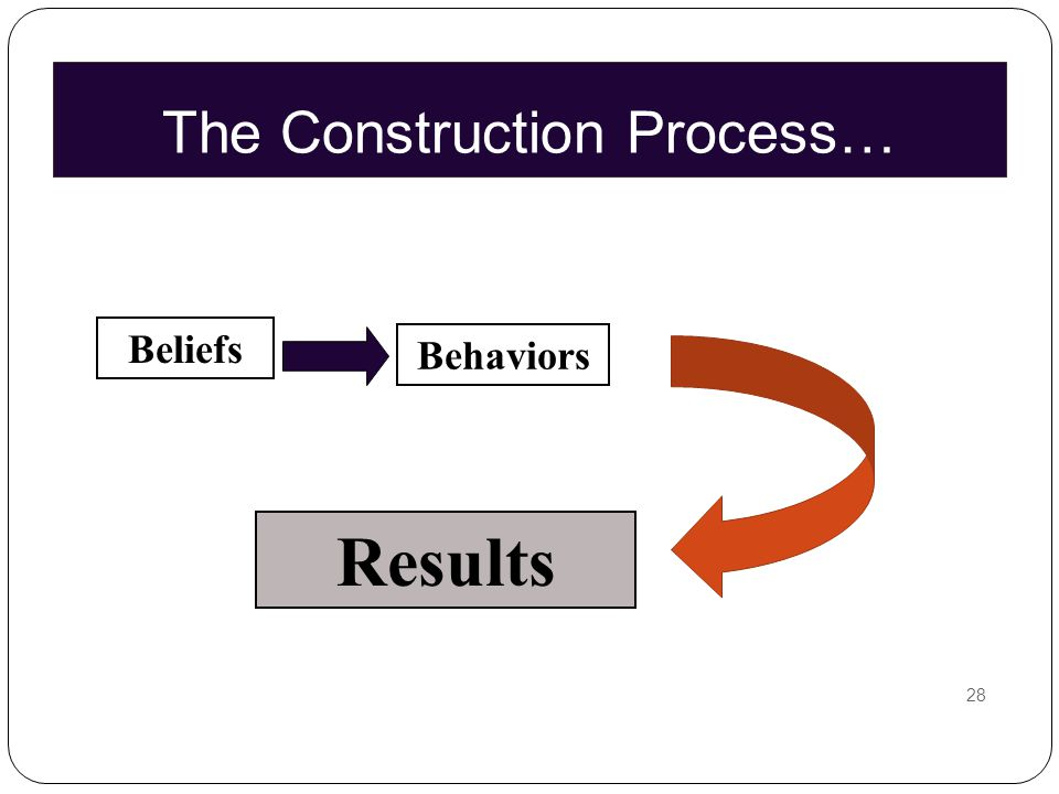 The Construction Process… 28 Beliefs Behaviors Results
