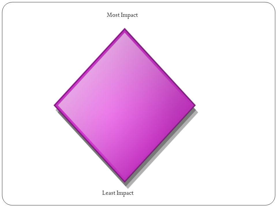 Most Impact Least Impact