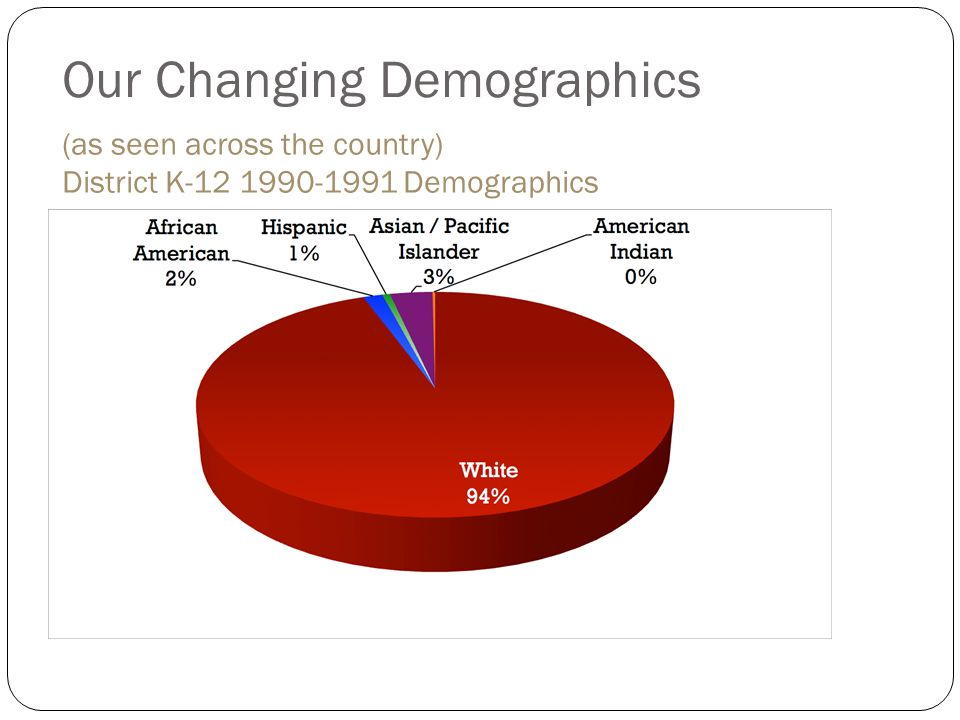 Our Changing Demographics (as seen across the country) District K-12 1990-1991 Demographics