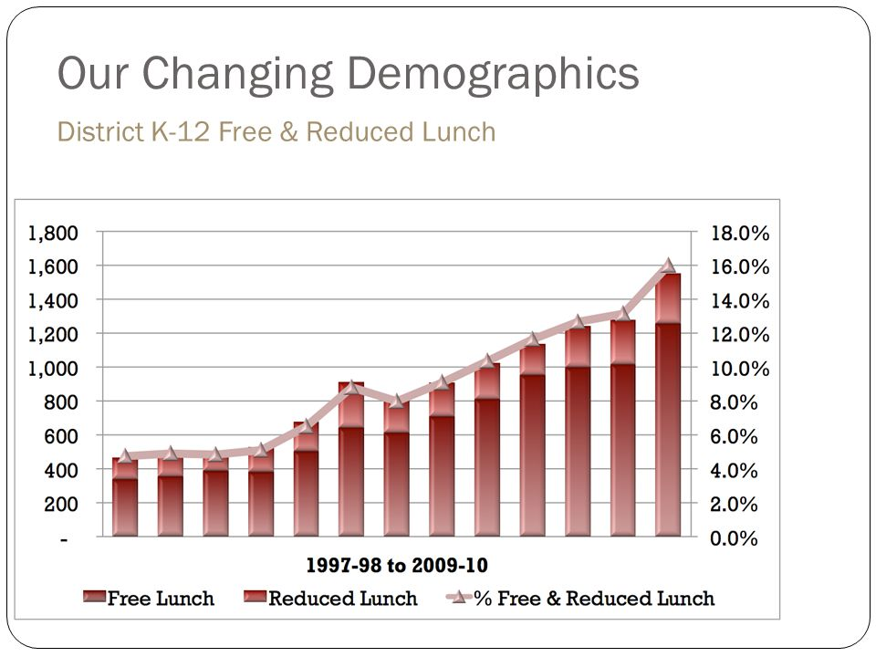 Our Changing Demographics District K-12 Free & Reduced Lunch
