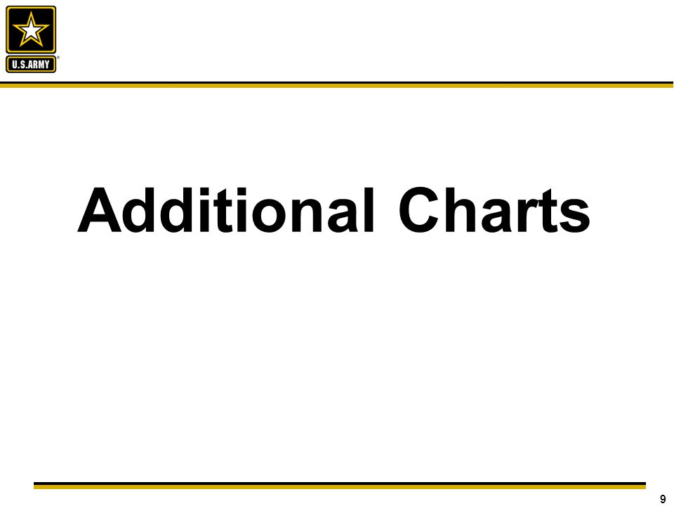 9 Additional Charts