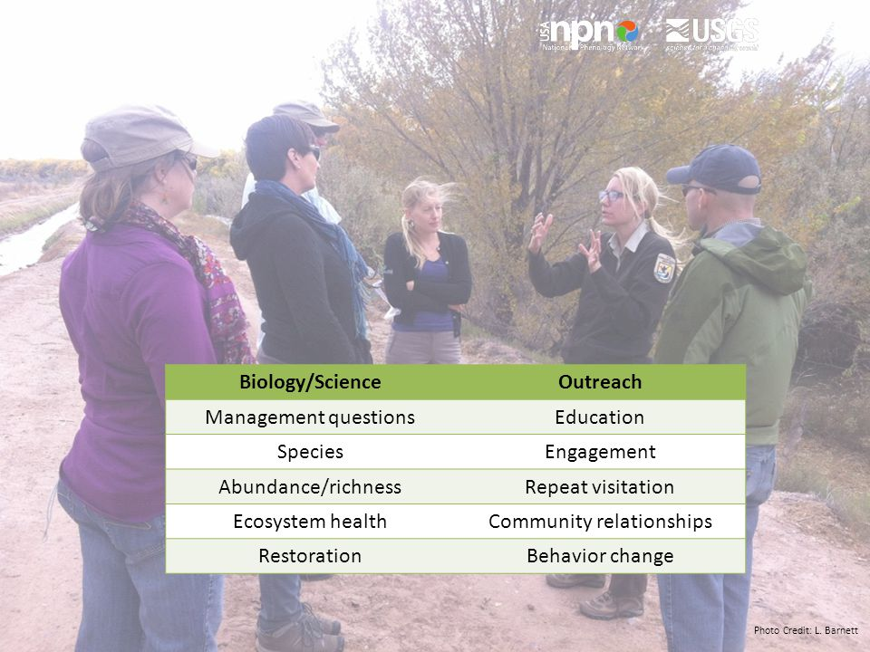 Biology/ScienceOutreach Management questionsEducation SpeciesEngagement Abundance/richnessRepeat visitation Ecosystem healthCommunity relationships RestorationBehavior change Photo Credit: L.