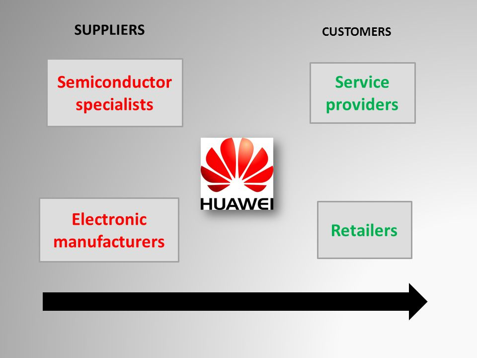 Semiconductor specialists Electronic manufacturers Service providers Retailers SUPPLIERS CUSTOMERS