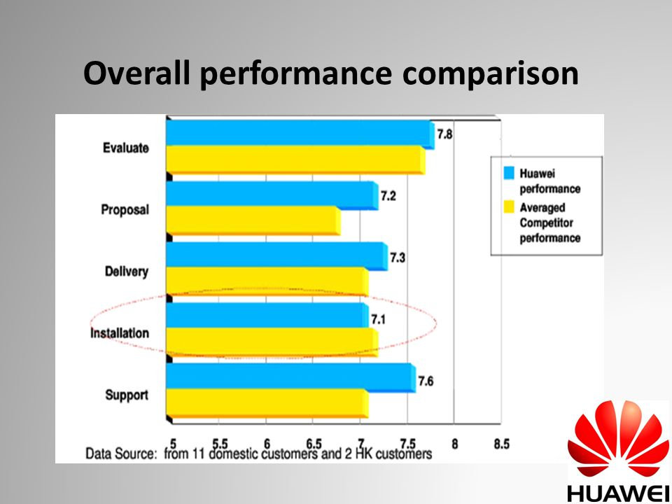 Overall performance comparison