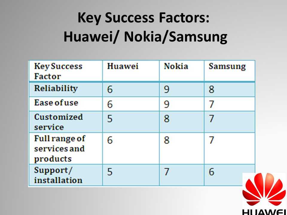 Key Success Factors: Huawei/ Nokia/Samsung