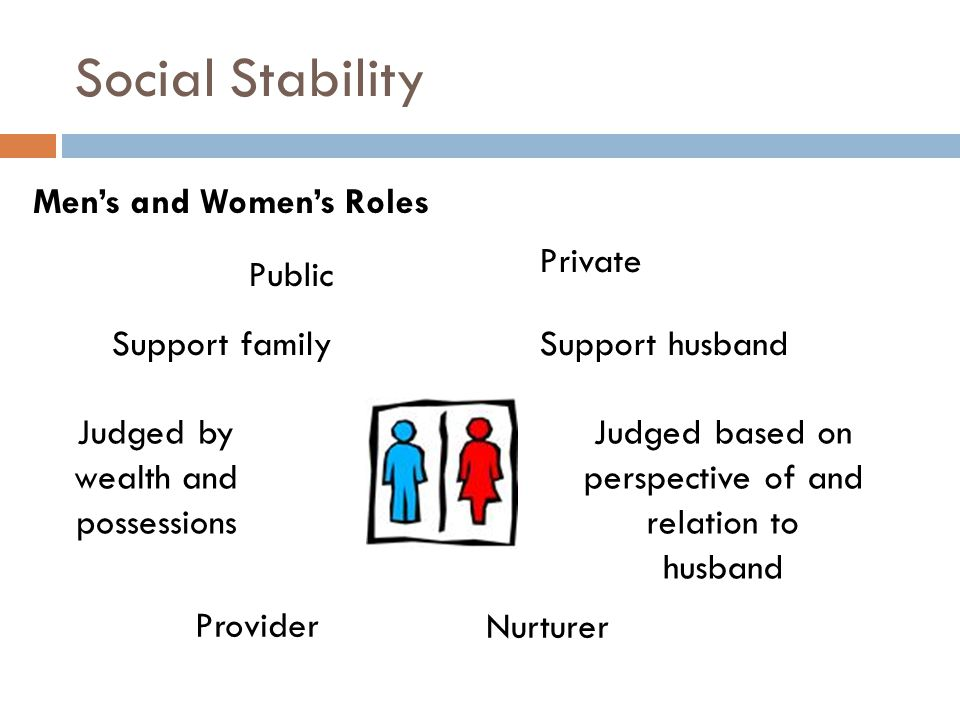 Social Stability Men's and Women's Roles Public Private Support familySupport husband Provider Nurturer Judged by wealth and possessions Judged based on perspective of and relation to husband