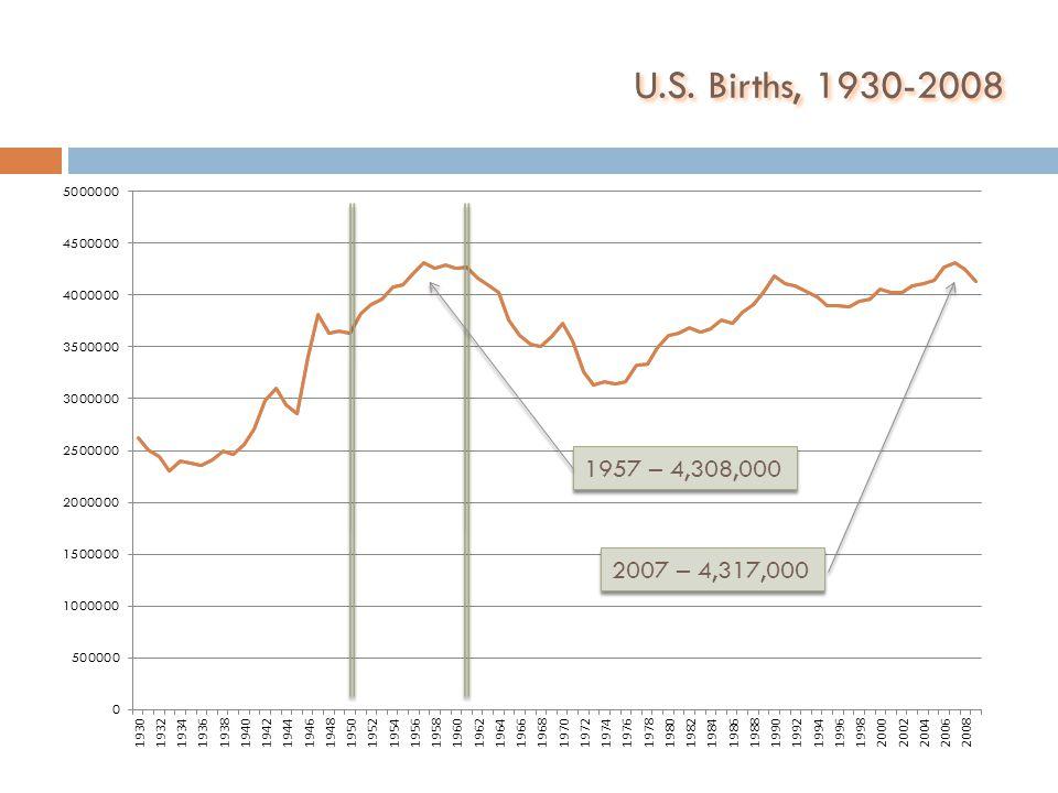 U.S. Births, 1930-2008 1957 – 4,308,000 2007 – 4,317,000