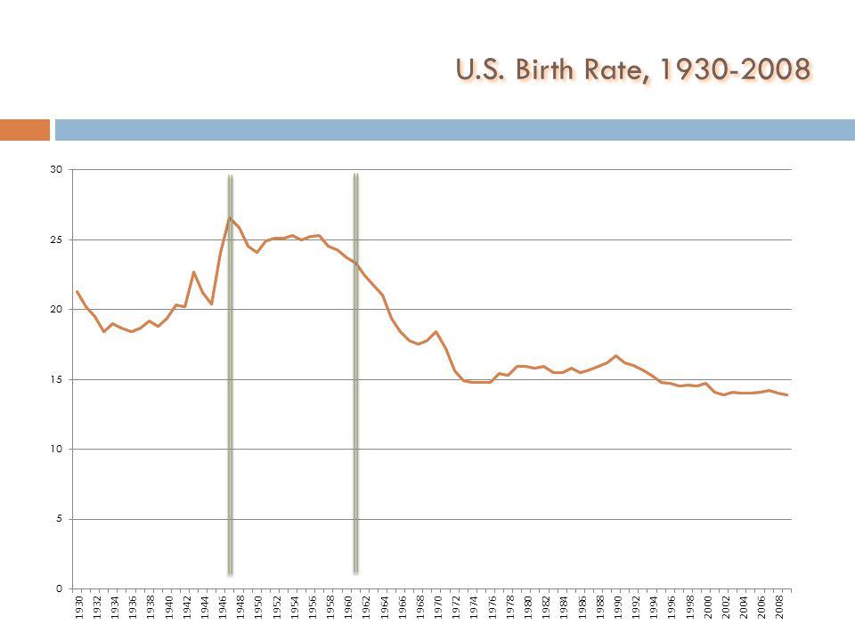 U.S. Birth Rate, 1930-2008