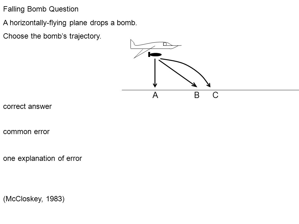 Falling Bomb Question A horizontally-flying plane drops a bomb.
